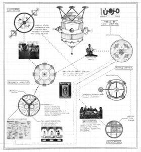 Eine Bleistiftzeichnung zeigt ein Modell. Kreisförmige Diagramm-Objekte, kleine Fotosschnipsel und einer Landkarte, jeweils mit Beschriftungen. All diese werden durch getsrichelte Linien miteinander verbunden.